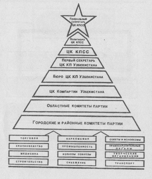 Схема 1 ГЕНЕАЛОГИЧЕСКОЕ